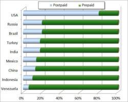 Postpaid vs Prepaid Mobile statistics