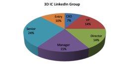 3D IC LinkedIn Group statistics