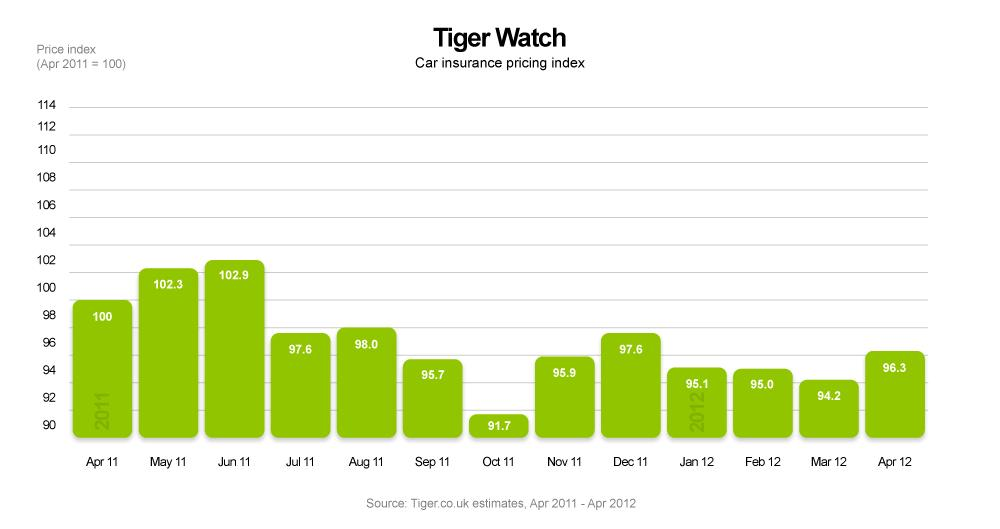 Perfect Car Insurance Comparison Site Tigercouk Today Published Its Monthly