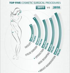 Top Five Cosmetic Surgical Procedures - 2011 vs 2010