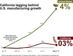 California not keeping up with country's manufacturing growth