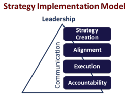 Strategy Implementation Maturity Model