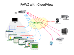 PAWZ with CloudView