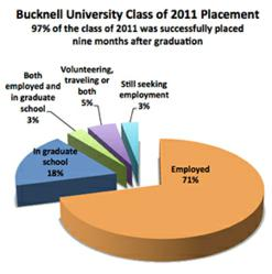 97% of Bucknell's Class of 2011 was successfully placed within nine months