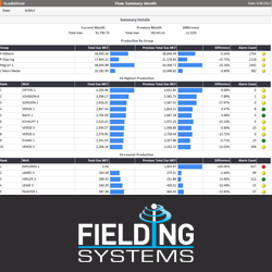 Oil & Gas Scheduled Reporting Solutions