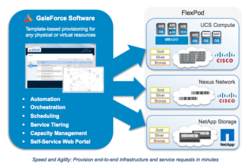 FlexPod Management with GaleForce Software