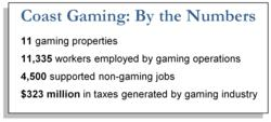 Mississippi Gulf Coast Gaming Industry