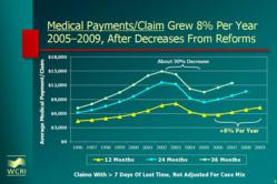 Medical Payments per Claim in California Growing Rapidly