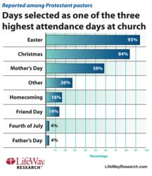 LifeWay Research survey shows highest church attendance days