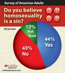 LifeWay Research surveyed Americans about their view on homosexuality.