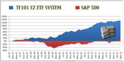 trend following 101 ez etf momentum trading returns