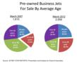 Pre-owned Business Jet Avg Age