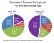 Pre-owned Business Turboprop Avg Age