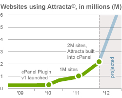 Chart of Attracta user growth in millions
