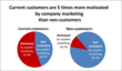 Marketing motivates just over half of current customers to buy, but only about one in ten non-customers
