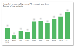Snapshot of new multi-process PO contracts over time
