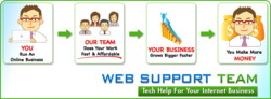 WebSupportTeam.com's Value Chain Infographic