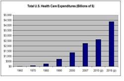 U.S. Healthcare Spending