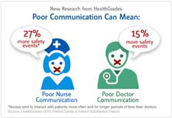 Communication's impact on patient safety