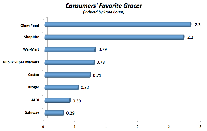 market force study finds giant food and shoprite are