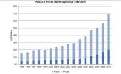 Public & Private Health Spending India 1995-2010