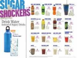 Sugar Shockers Poster from Learning ZoneXpress - UDSA May MyPlate message