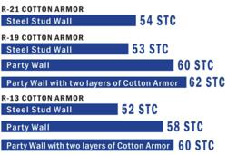 Mr. Insulate Cotton Armor offers 60+ STC ratings.