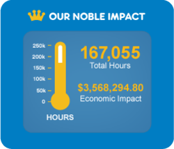Guilford County Schools' Noble Impact Meter