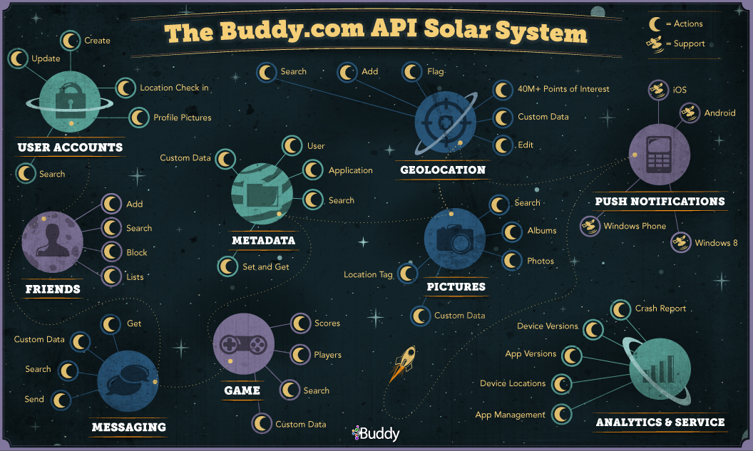 infographics solar system to scale - photo #35