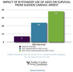 Bystander Use of AEDs Improves Odds of Survival