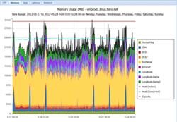 Heroix Longitude VMware Graph