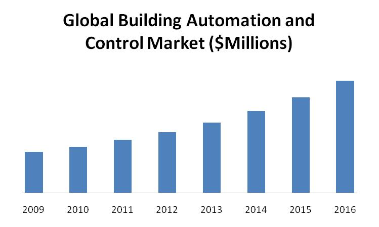 Building Automation Control