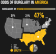 Home Security Store releases the First of a Series of Infographics...