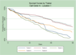 Survival Curves by Trainer