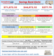 SavingsBonds.com offers a free savings bond calculator with a complimentary, personalized, color-coded, printed Bond Inventory Report, an extensive savings bond information center, provides current series EE and I bonds rates, lost bond and re-issue servi