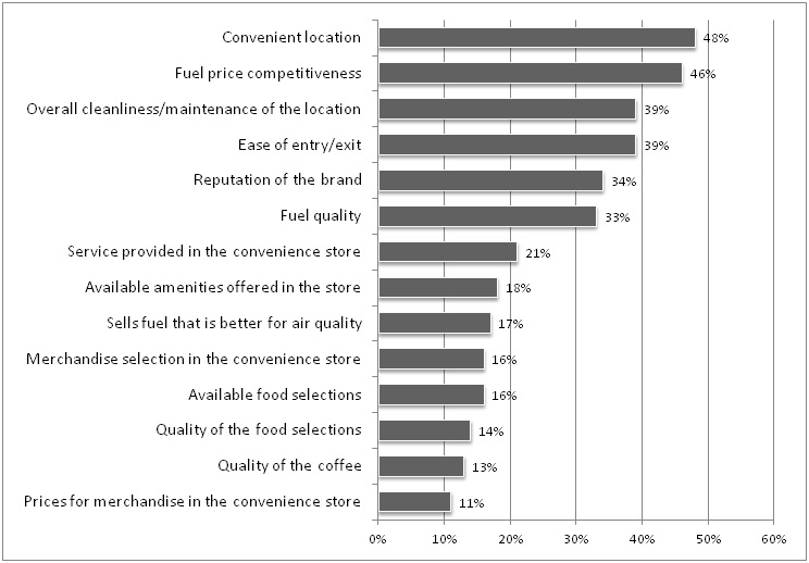market force study finds grocery and wholesale retailers