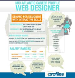 The Career Profile of a Web Designer in the Mid-Atlantic region. Research by Profiles Placement Agency, a unique staffing agency specializing in Online Marketing, Creative, Web and IT jobs.