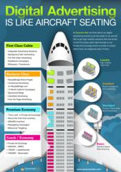 Buying Digital Advertising Is Like Purchasing An Airline