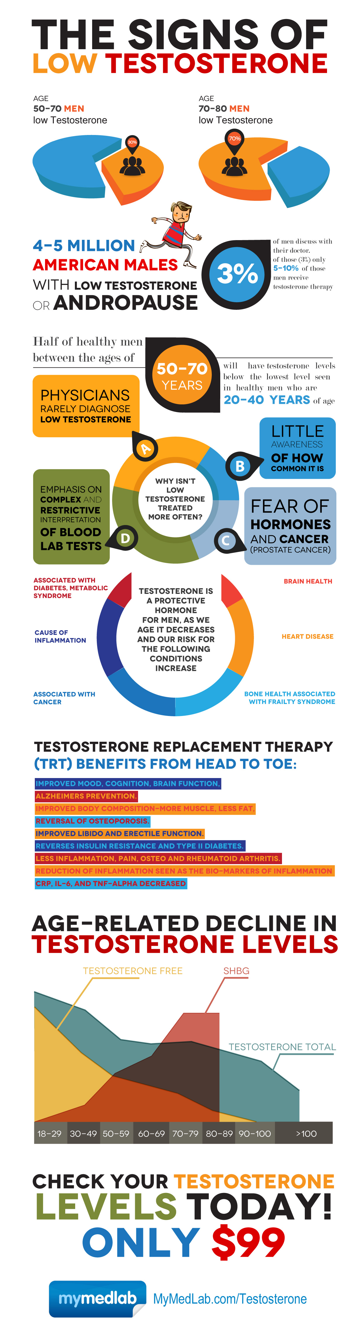 cost of low testosterone treatment