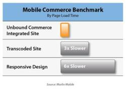 Marlin Mobile Reports Unbound Commerce Pages Load 3-6X Faster Than Other Solutions