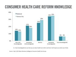 Consumers still confused and uninformed about health care reform