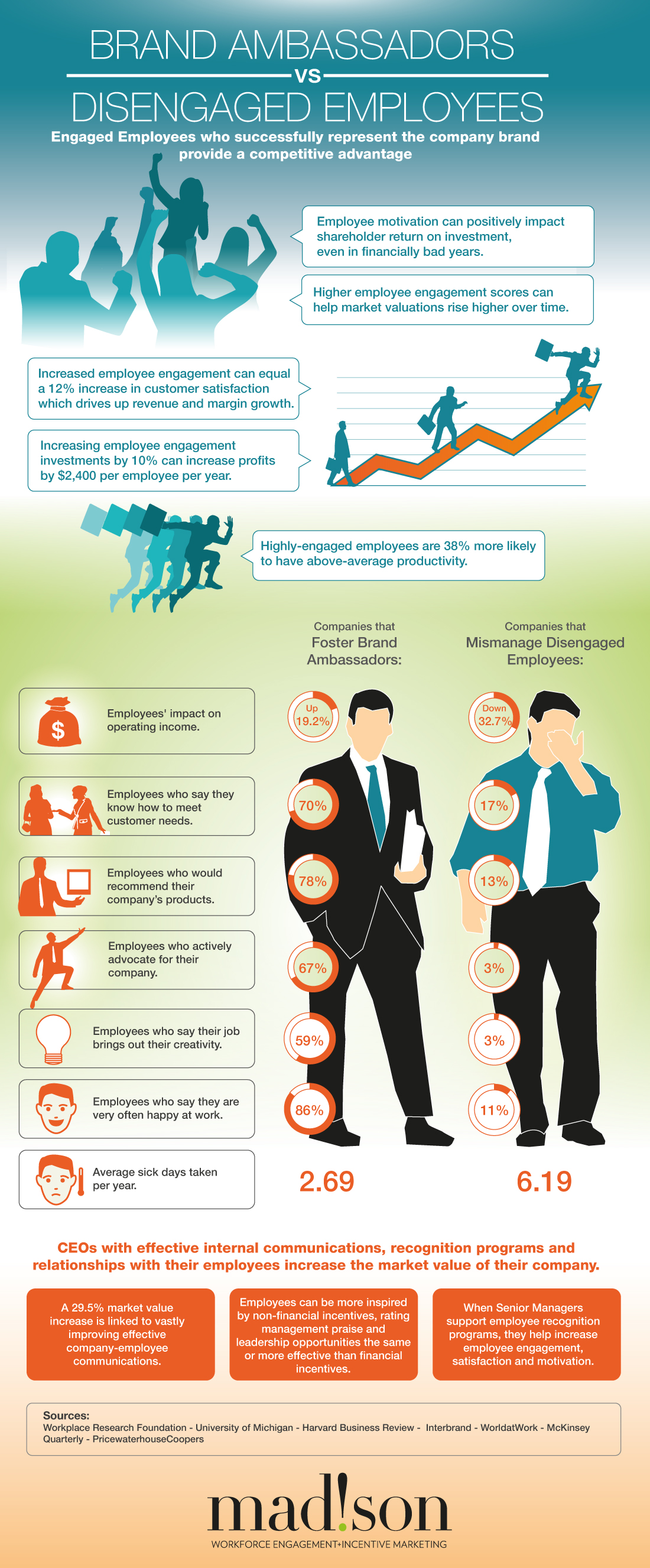 Brand Ambassadors Vs. Disengaged Employees [INFOGRAPHIC]