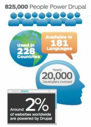 Infographic: 825,000 people power Drupal in 228 countries and 181 languages