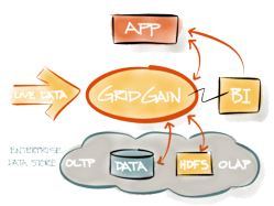 GridGain reference architecture diagram