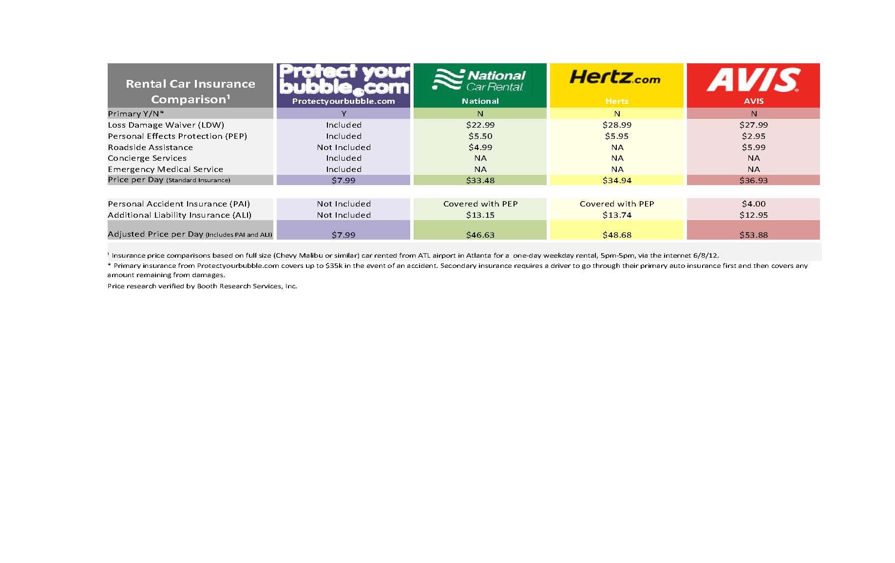 Car Rental Compare >> Car Insurance Policy Car Insurance Policy Comparison Chart
