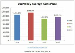Vail Average Home Sales Price