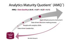 Aryng's Analytics Maturity Quotient Framework