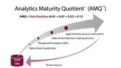 Aryng's Analytics Maturity Quotient Framework