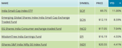 india etf, india etf fund, pin, epi, indy, ishares india, india etfs
