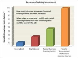 Clients of TeachU Presentation are realizing very high returns for their training investments.
